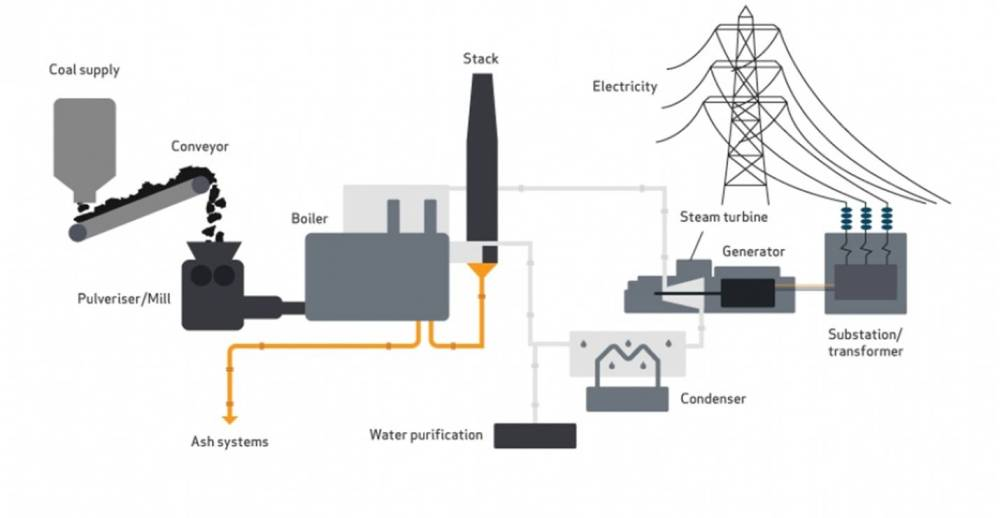 medium resolution of electricity is produced from coal