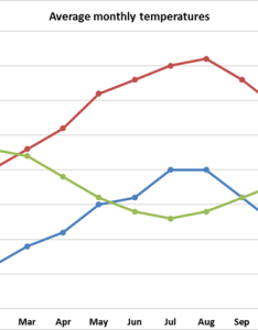 Ielts writing task graph also temperatures in three cities band rh ieltsband