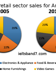 Sample answer also ielts writing pie chart retail sectors band rh ieltsband