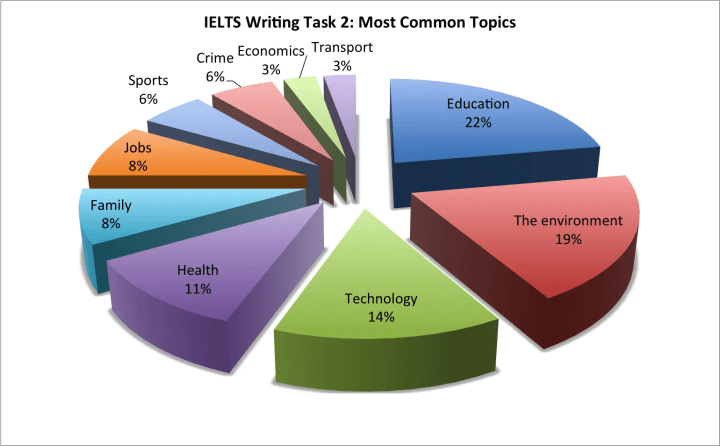 IELTS Writing Task 2 most common topics