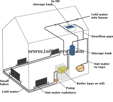 heating system in a house works (test 20) academic writting
