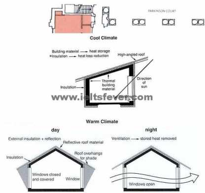 Academic Writting practice test 12 House design