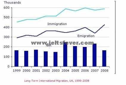 Academic Writting practice test 2 International migration in UK