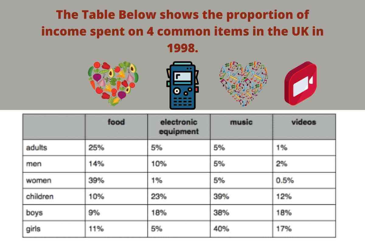 The Table Below shows the proportion of income spent on 4 common items in the UK in 1998.