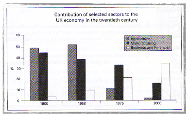 The Graph Below Shows the Contribution of Three Sectors- Agriculture