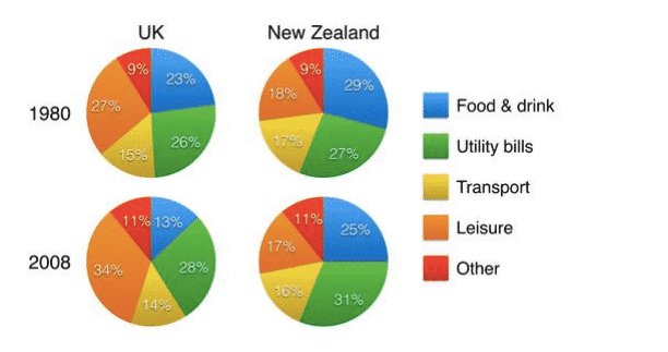 The charts below show household spending patterns in two countries between 1980 and 2008.