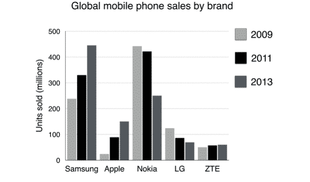 The Chart Below Shows Global Sales of The Top Five Mobile Phone Brands