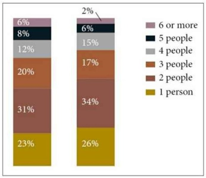 The chart compares the number of people per household by percentage in the UK in 1981 and 2001.
