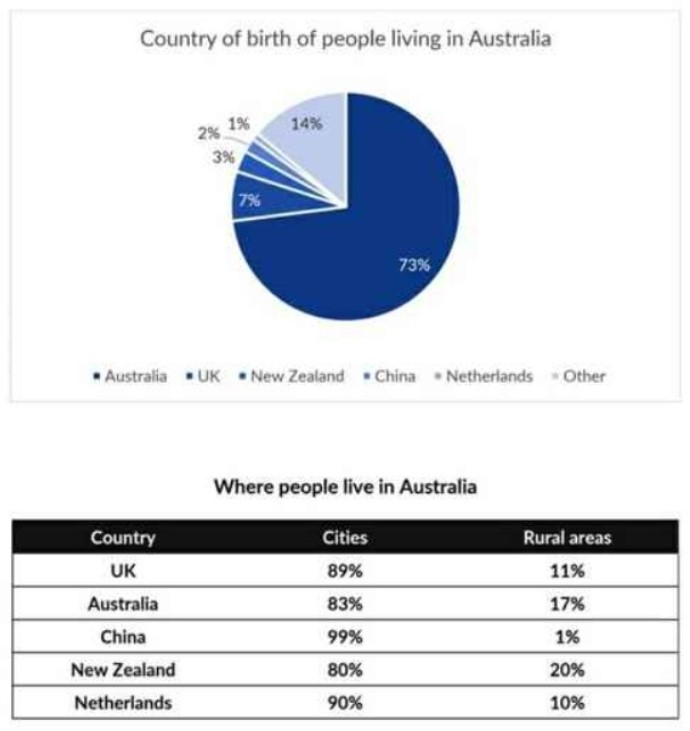 The pie chart gives information about the country of birth of people living in Australia and the table shows wheere people born in these countries live.