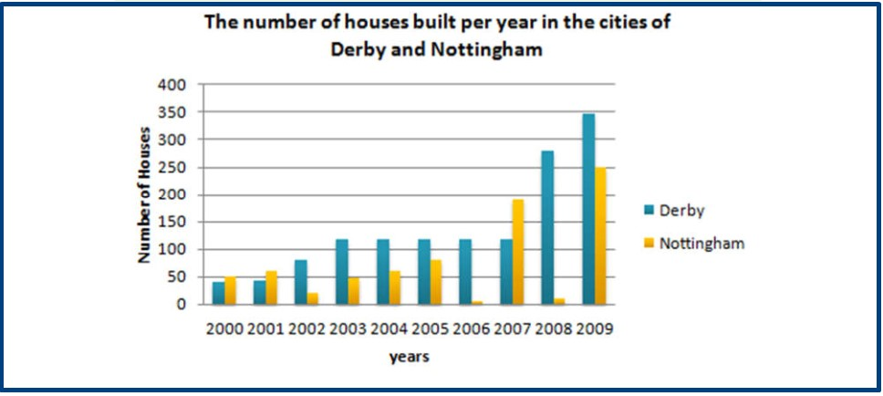 The diagram below shows the number of houses built per year in two cities