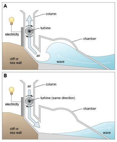 The diagrams below show a structure that is used to generate electricity from wave power
