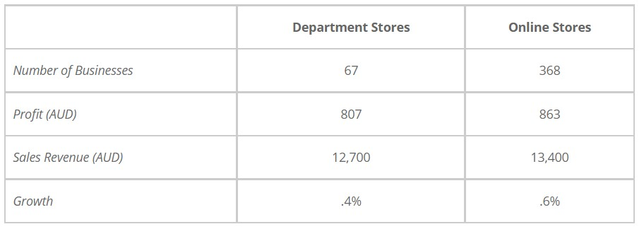 The table gives information about department and online stores in Australia in 2011
