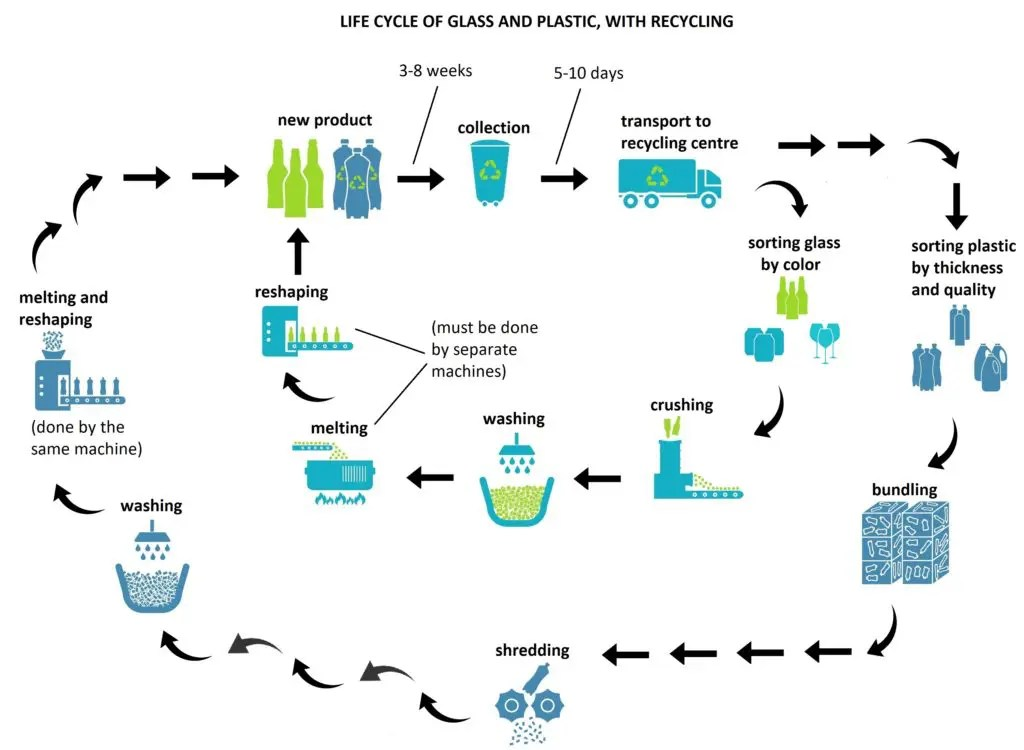 The diagram below gives information about the recycling of glass and plastic containers