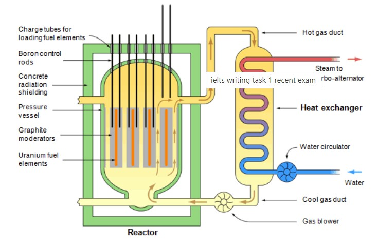 The diagram below shows the production of steam using a gas-cooled nuclear reactor