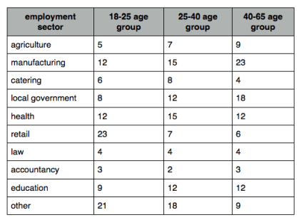 age group table