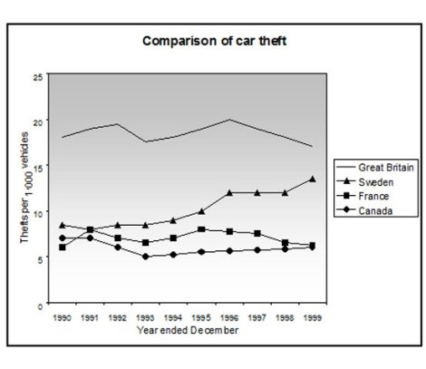 car thefts line graph