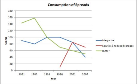 consumption of spreads line graph
