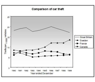 ielts practice line graph
