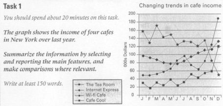tea room line graph
