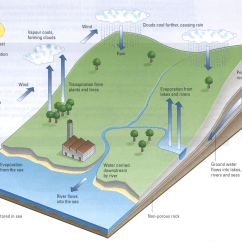 Water Cycle Diagram With Explanation 94 Ezgo Wiring Ielts Sample Charts For Writing Task 1