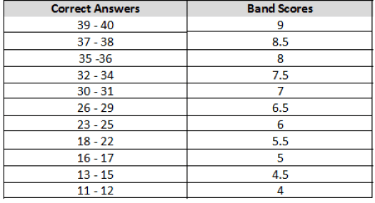 Ielts Band Scores How They Are Calculated