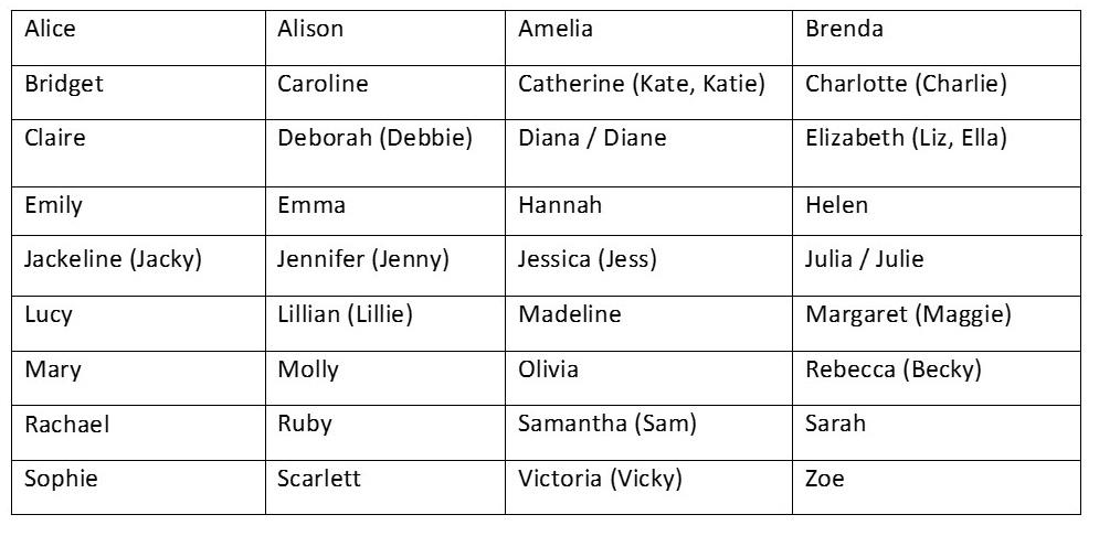Common Girl's Names: Pronunciation