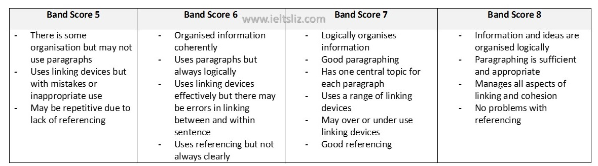 ielts writing task band scores to tips coherence and cohesion criterion task 2