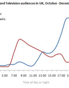 Line graph sample answer also ielts two  exercise rh ieltsliz