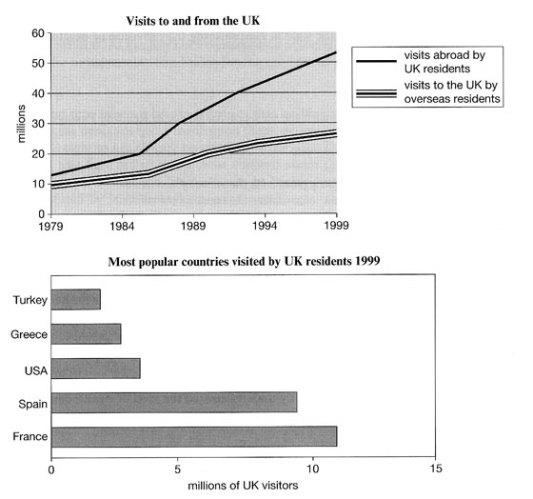 ielts-Line-and-bar-graph