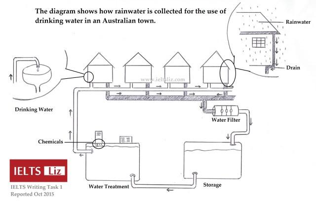 IELTS Rainwater Diagram Reported 2018