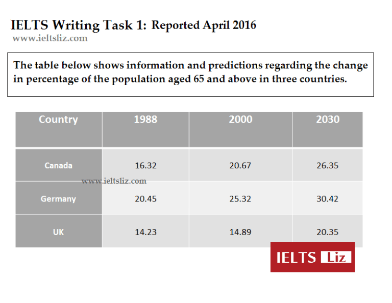 ielts table future predictions