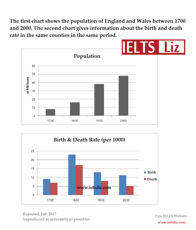 IELTS Line Graph and Bar Chart Model Answer (Band 9)