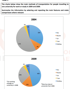 Ieltsmaterial ielts writing task also academic pie charts  band model answers rh