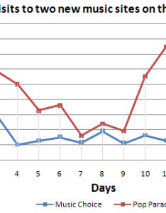 Sample answer the line graph shows amount of users two different music sites namely choice and pop parade within weeks also writing task ielts practice online band rh ieltspracticeonline