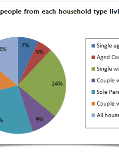 Sample answer the given pie chart shows data on different family types that lived under poverty line in year uk also writing task ielts practice online band rh ieltspracticeonline