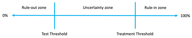 Relationship between probability thresholds and decision‐making zones