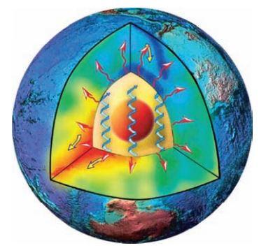 การเคลื่อนที่ของฟลักซ์ความร้อนขึ้นมายังพื้นผิวโลก