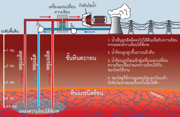 ระบบเสริมพลังงานความร้อนใต้พิภพ