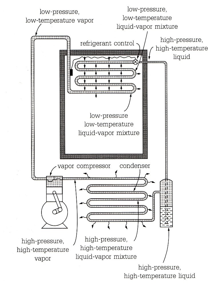 the refrigeration system an introduction to Innovators at nasa's johnson space center have patented a proven, solar- powered refrigeration system that eliminates reliance on an electric.