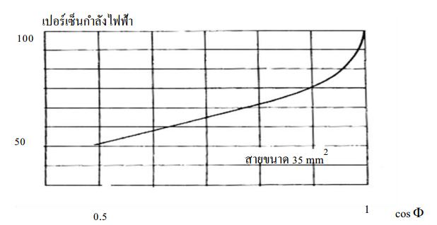 รูปที่ 7 ความสัมพันธ์ระหว่างกำลังไฟฟ้าเป็นเปอร์เซ็นต์กับตัวประกอบกำลังไฟฟ้า ของขนาดสาย 35 mm2