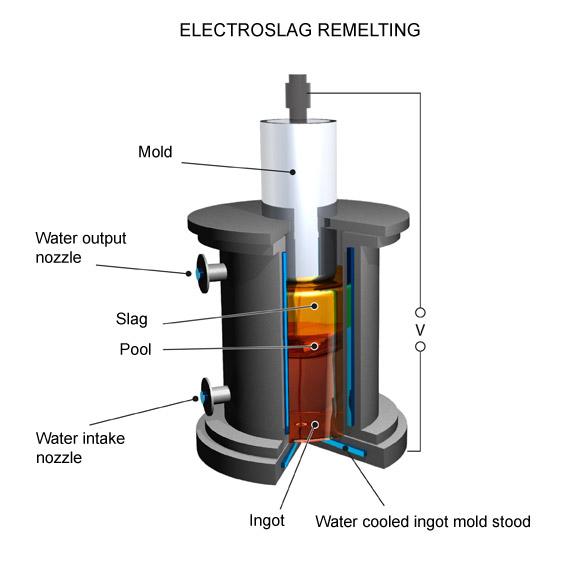 Electroslag Furnace