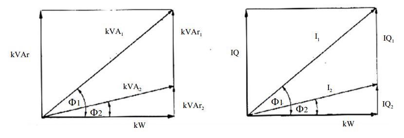 รูปที่ 3 ผลของตัวประกอบกำลังไฟฟ้าสูงและต่ำ