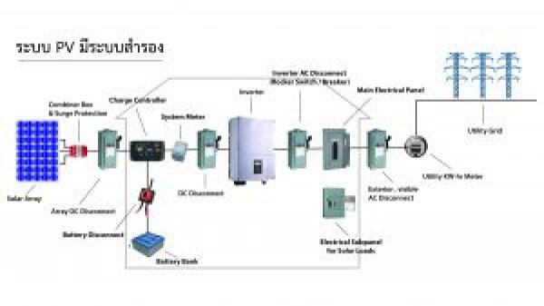 ระบบ PV มีระบบสำรอง