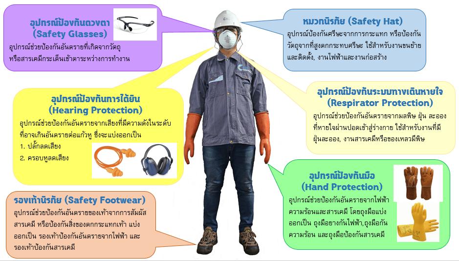 อุปกรณ์ป้องกันอันตราย