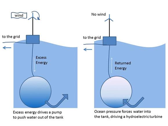 อภิมหาสมบัติพลังงานจากท้องมหาสมุทรด้วยการกักเก็บพลังงานจากแรงโน้มถ่วงของโลก (Ocean Gravity Energy Storage)
