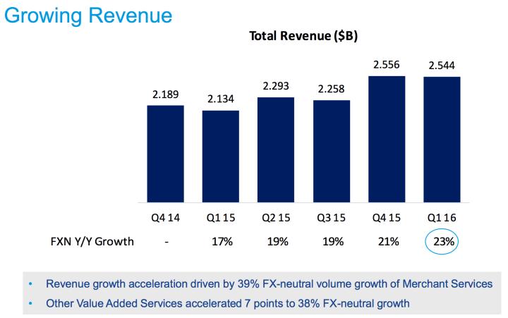 2016-paypal revenue