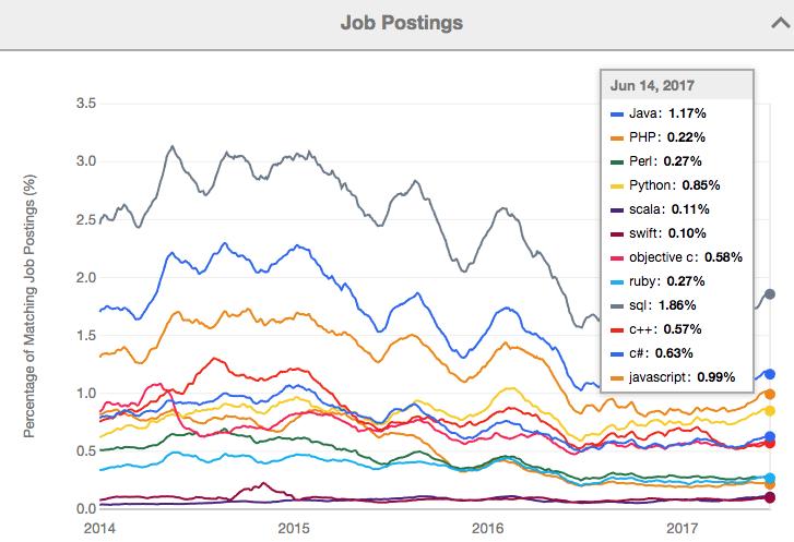 程式語言職缺變化
