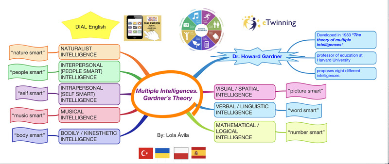 """ETWINNING PROJECT: """"D.I.A.L. ENGLISH"""" (Different Intelligences Actively Learn English)"""