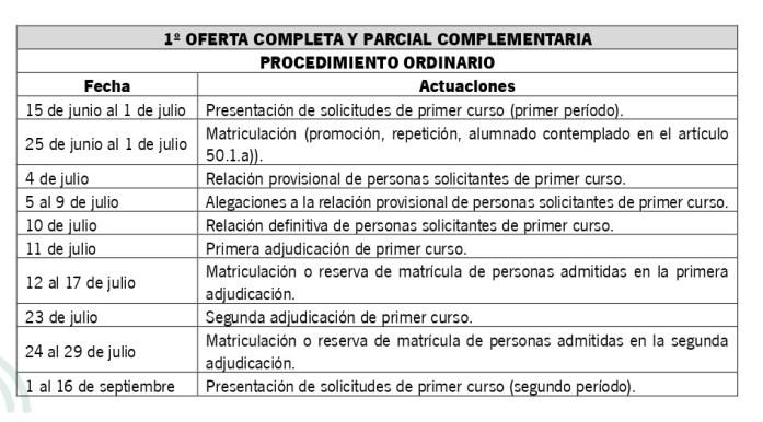 Calendario De Escolarización De Formación Profesional Ies