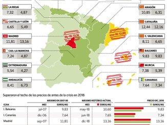 Аренда достигает максимума в одиннадцати столицах Испании